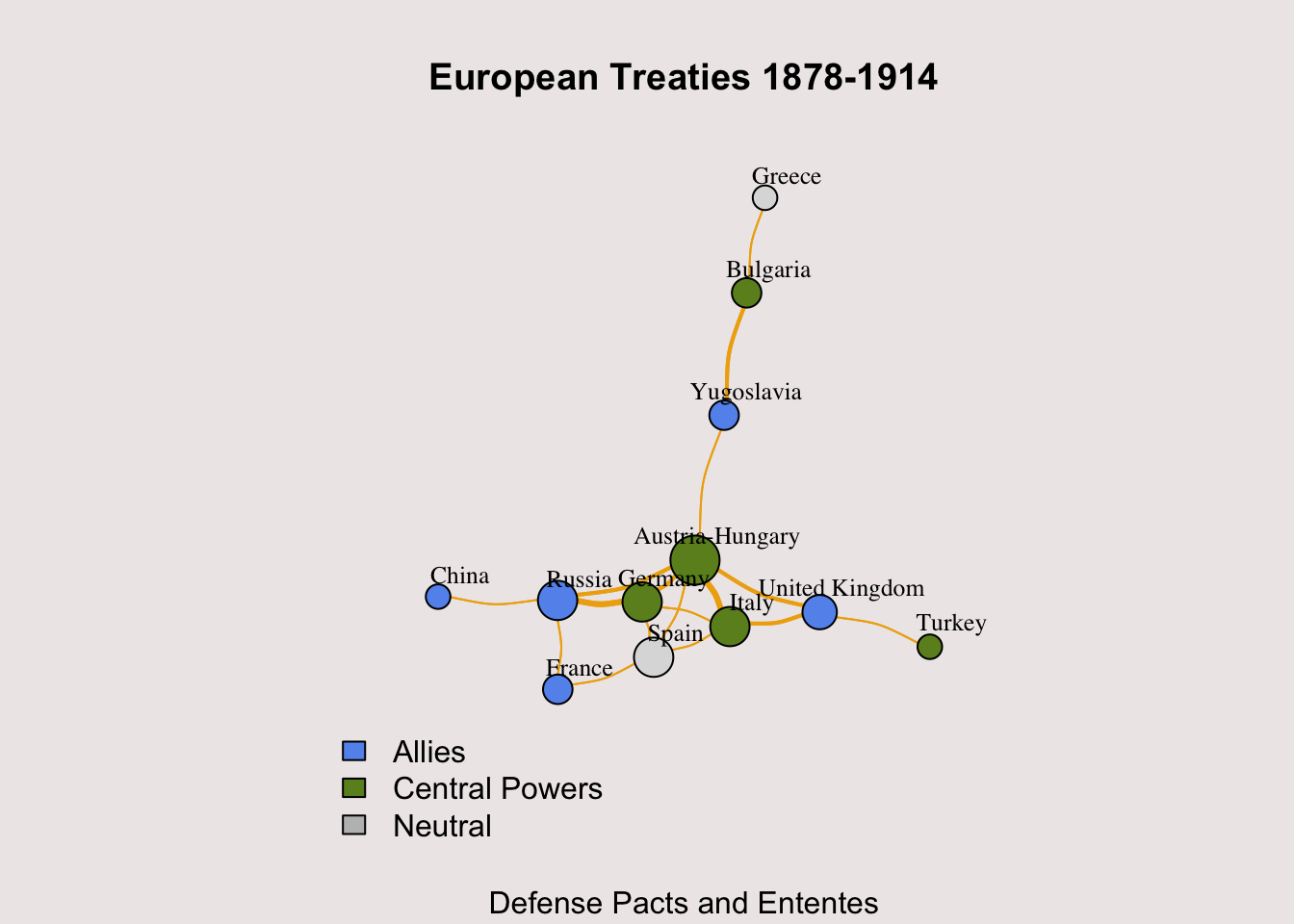 Visualizing European WW1 Defense Treaties with iGraph