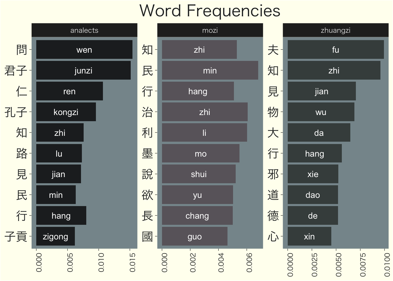 A Tidytext Analysis of 3 Chinese Classics